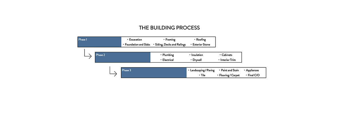 build process graph