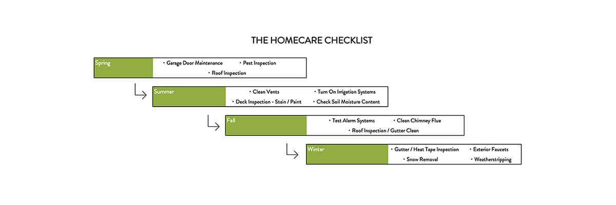 home care checklist graph